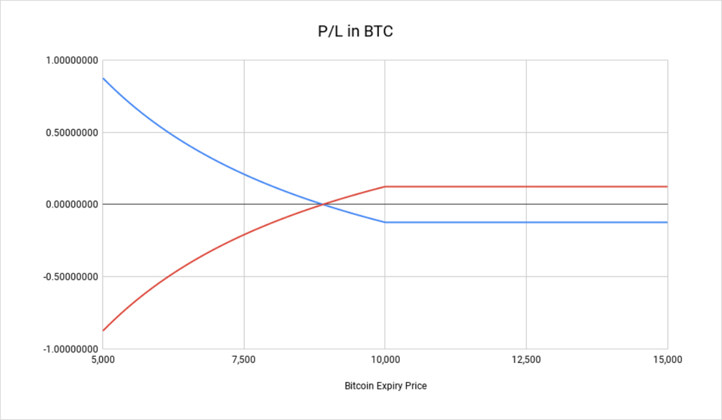 bitcoin put options investimento minimo criptovalute